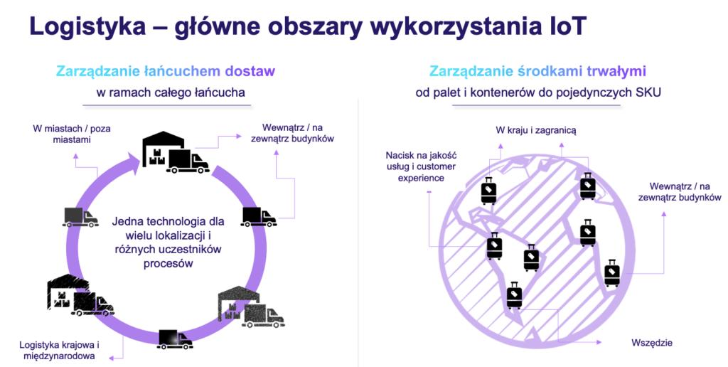 zastosowanie IoT w logistyce